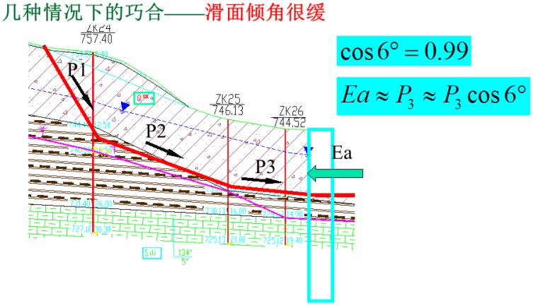 建筑边坡工程专题研讨及案例分析(175页,ppt)-几种情况下的巧合——滑面倾角很缓