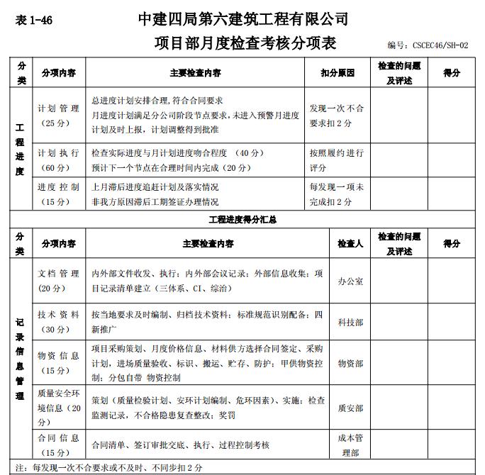 施工精细化管理手册(中建)