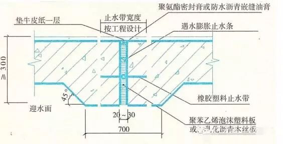 建筑工程施工细部做法之防水工程,很详细_2