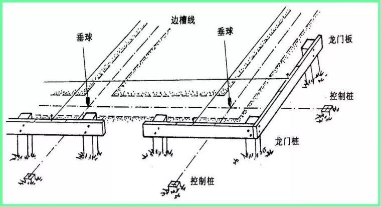 高层建筑施工如何测量放线?_8