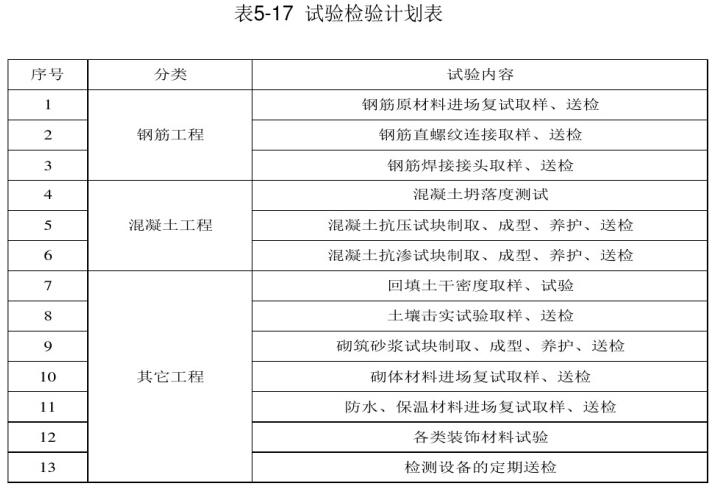 建筑工程施工管理培训课件(521页)_3