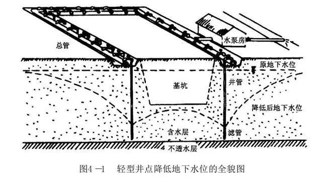 井点降水的方法和计算,一次性全说清了_2