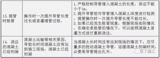钻孔灌注桩全流程施工要点总结(含现场各岗位职责及通病防治)_17