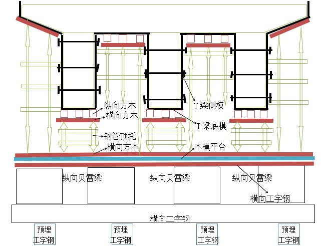 某水库控制段交通桥贝雷梁支撑专项施工方案