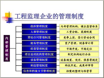 建设工程监理概论培训讲义(209页,图文并茂)