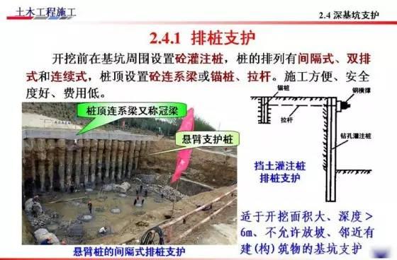 基坑的支护、降水工程与边坡支护施工技术图解_12