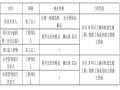 [青岛]城市轨道交通工程质量管理标准化指引(行为篇)
