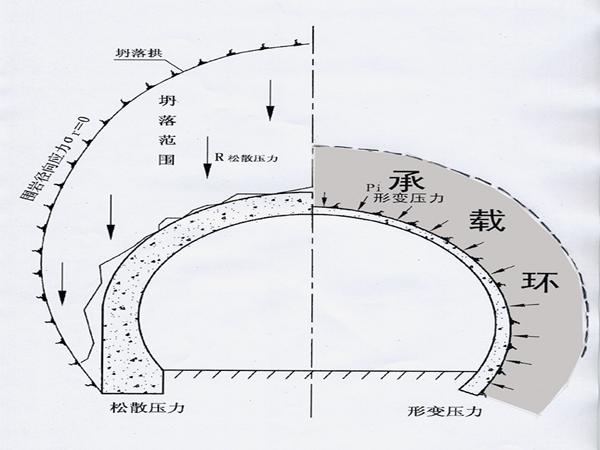 隧道工程湿喷混凝土技术PPT版