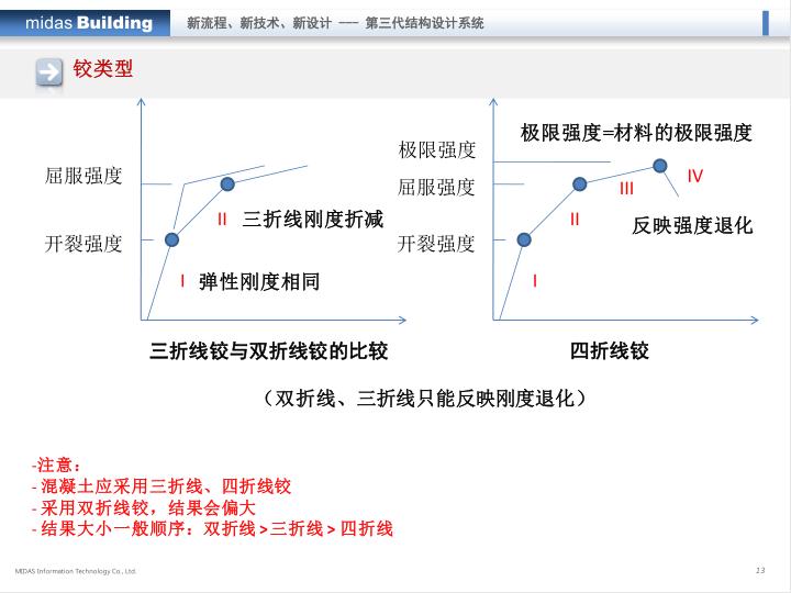 midas培训课件:Building-弹塑性分析_9