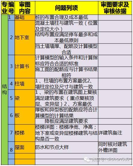 199个审核项!万科规划设计全过程重点问题审核表,真全!_5