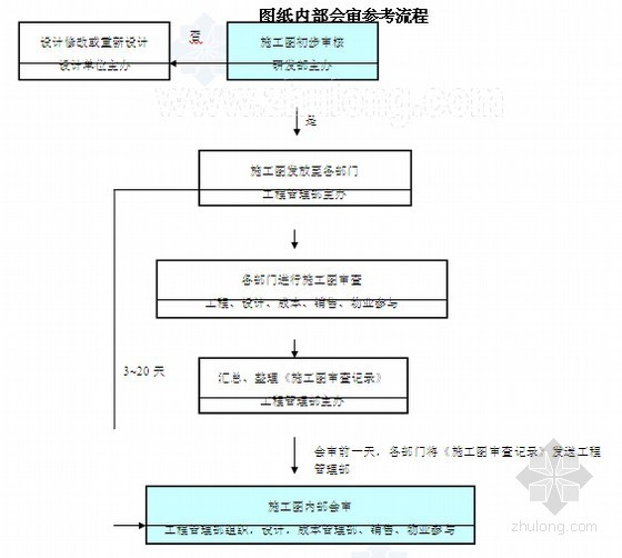 2014版房地产工程安全防护管理制度(工程管理 施工技术管理)