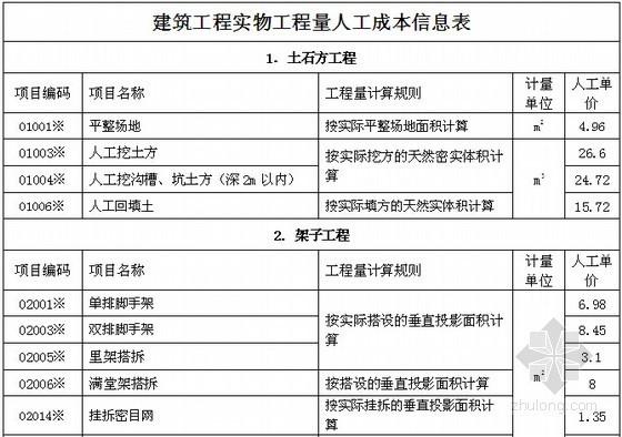 [许昌]2014年4季度建筑工种人工成本信息表及建筑实物工程量人工成本表