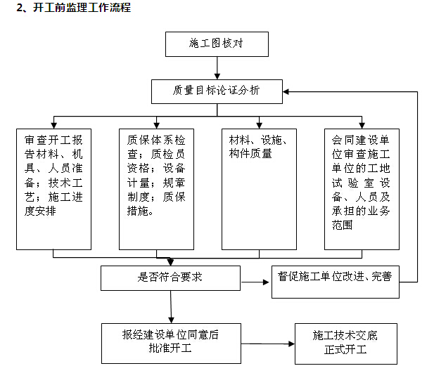 [江苏]市政景观工程监理规划(附多图)_5