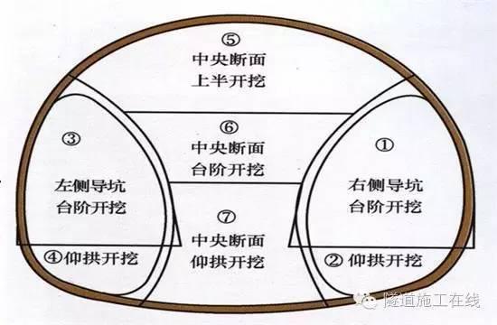 隧道开挖方法—双侧壁导坑法解析_2