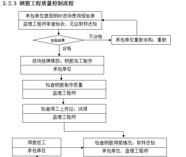 小学工程监理实施细则范本(150页,图文丰富)