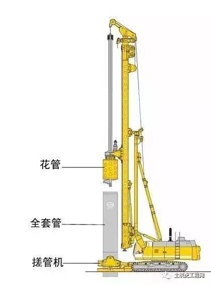 超全面旋挖钻机+搓管机工法施工工艺