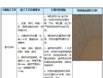 新建变电站工程标准工艺实施策划(附图)
