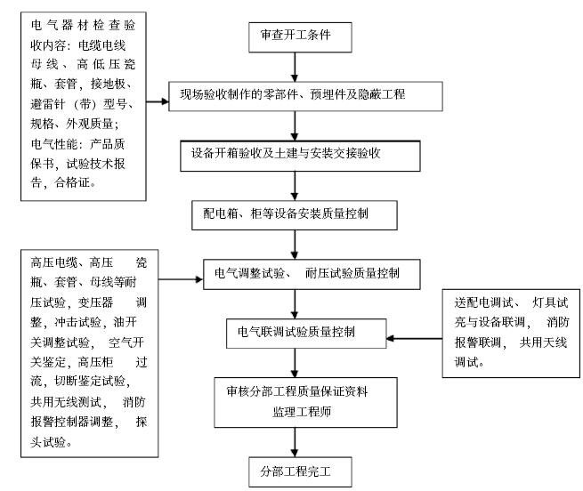 [安徽]安置房小区工程项目监理大纲(462页,图文丰富)_9