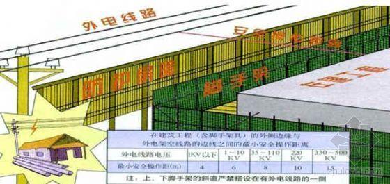 施工现场临时用电安全技术规范详解(PPT)
