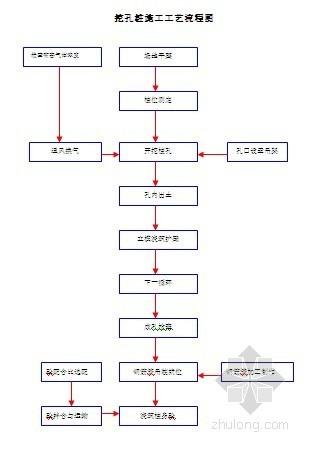 [贵州]特大桥人工挖孔桩施工专项方案(大于15米)
