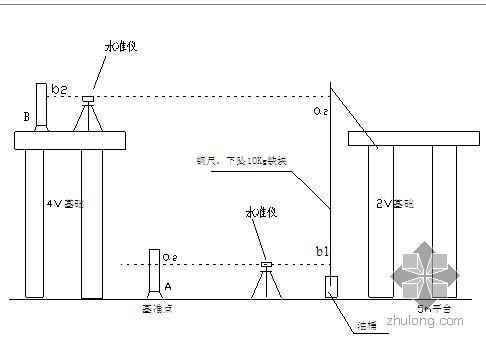 天津某钢厂高速线材主轧线设备安装测量方案