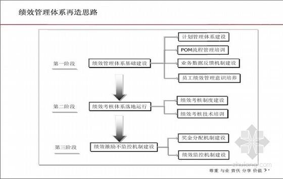 [知名地产]绩效管理制度设计方案及成套表格144页