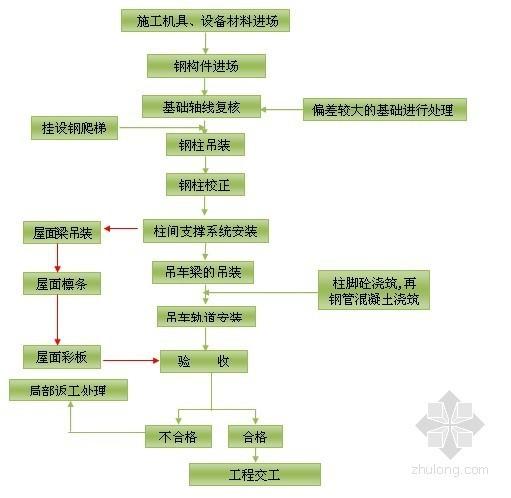 [江苏]单层钢排架车间钢结构工程施工组织设计