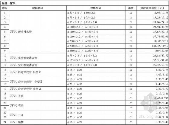 [重庆]2013年3月建设材料价格信息(造价信息)
