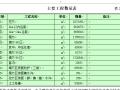 【投标)】贵州省某机场场道土石方工程(施工组织设计