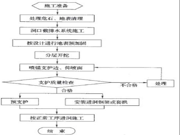[四川]高速公路施工标准化技术指南(试行)(隧道工程)