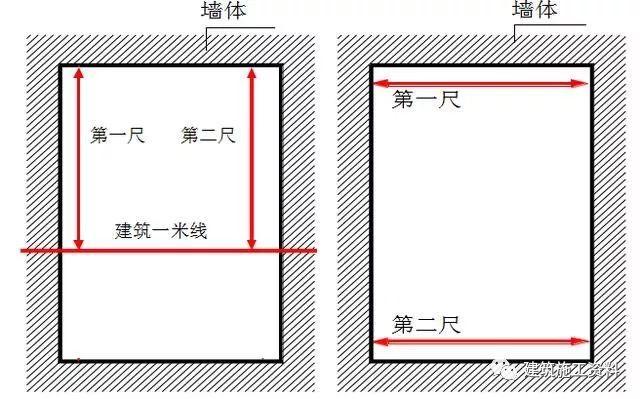 工程实测实量标准及操作指引_7