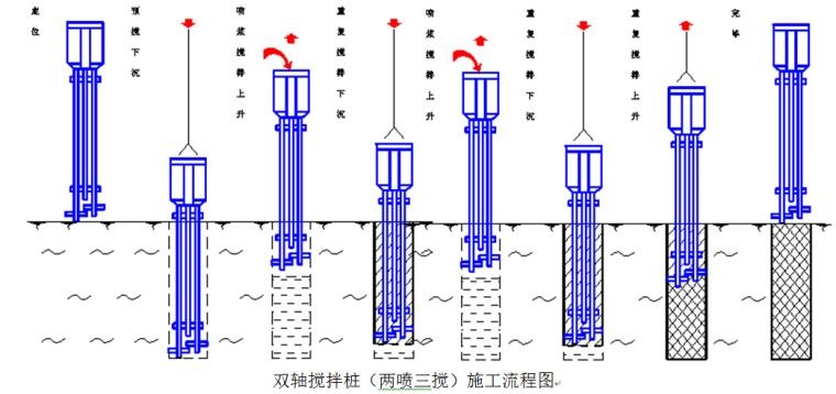 双轴搅拌桩(两喷三搅)施工流程图