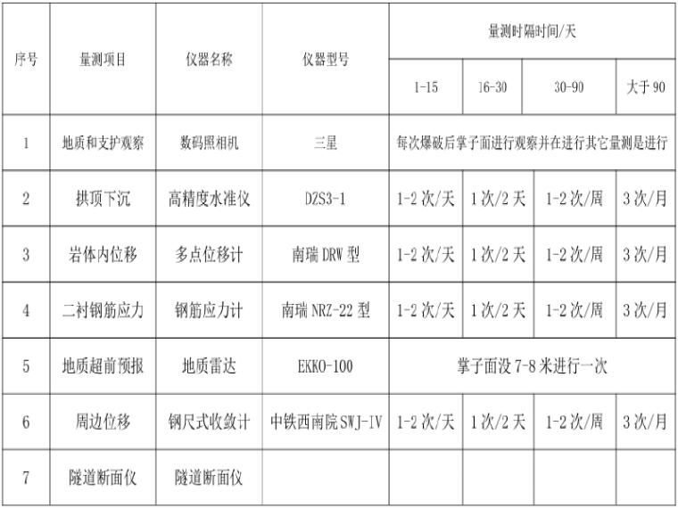 [青海]绕城国家高速公路测量施工方案