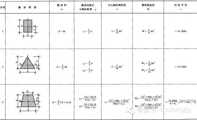 超全的58张结构力学常用公式,你一定用的到!