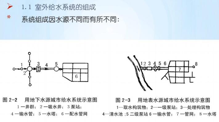 给排水系统基础知识(152页)_3