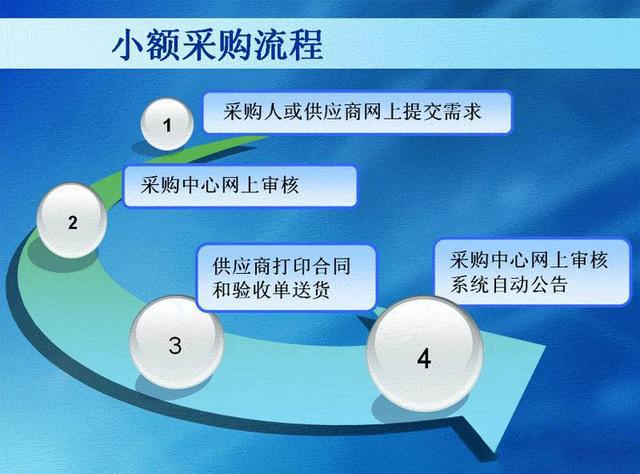 采购必备:招投标流程