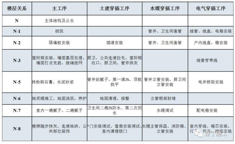 名企施工管理经验分享丨大穿插施工实例解析_2