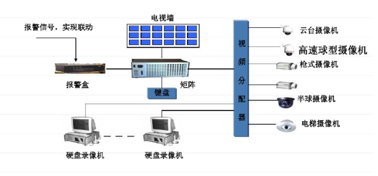 智能弱电系统知识讲座(详细版2017)_5