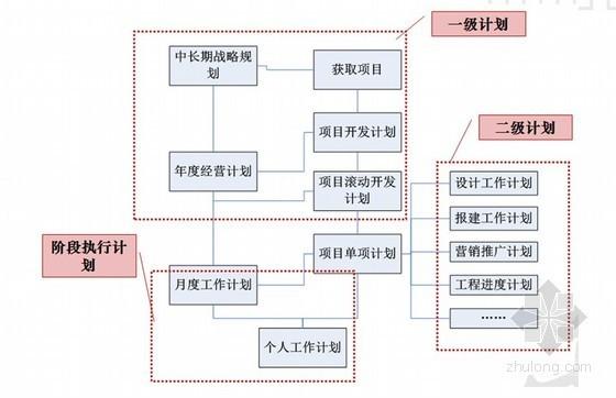 知名房企地产项目开发进度管理报告(内部资料)
