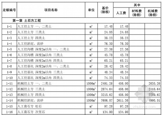 [山东]2016年城市轨道交通工程预算定额价目表241页(营改增)