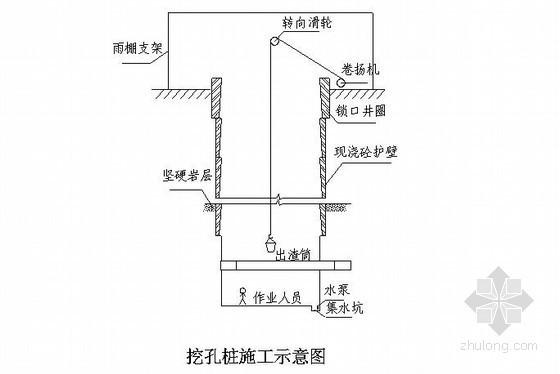 [四川]绕城公路桩基础人工挖孔桩施工方案