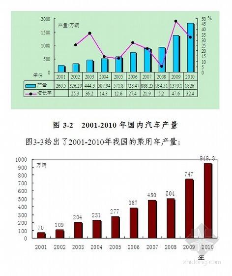 [武汉]2011年汽车厂房建设项目可行性研究报告