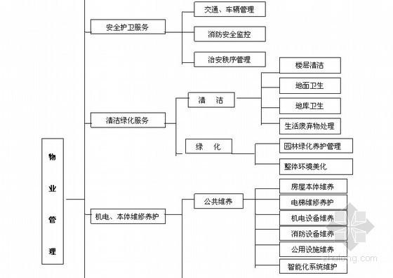 [广东]某社区物业管理服务方案(144页)