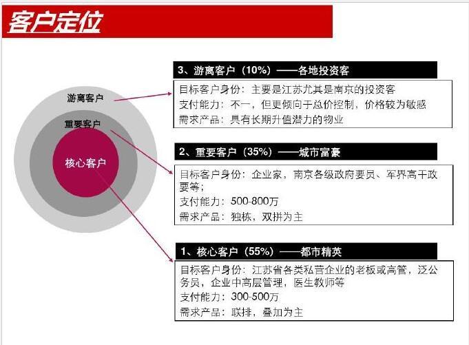 [南京]房地产别墅项目前期策划报告