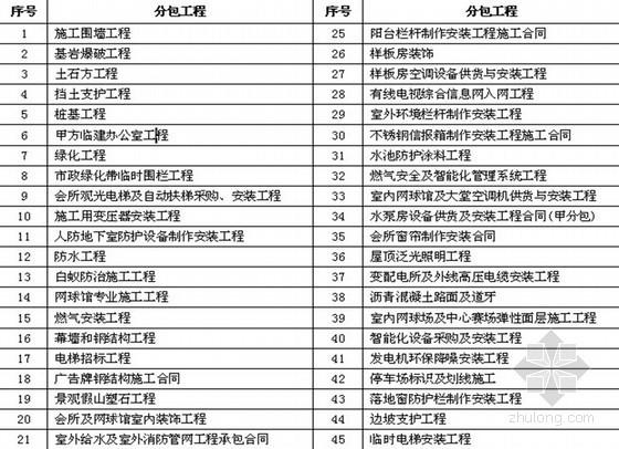 房地产项目工程管理策划书模板(共50页)