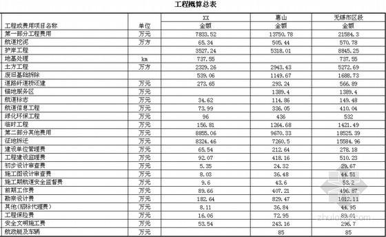 [江苏]运河航道整治工程概算书(47页)