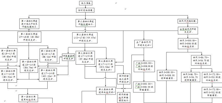[锦屏]一级水电站地下厂房系统辅助洞室工程技术