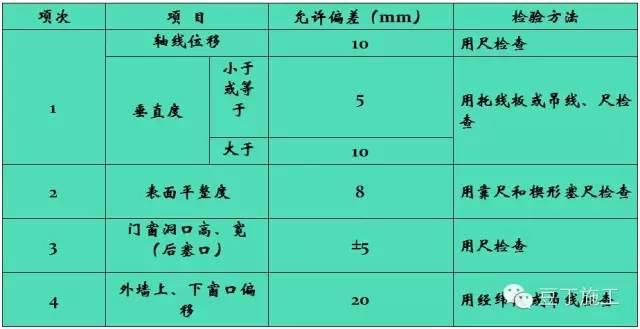 8条让你掌握如何控制二次结构质量_3