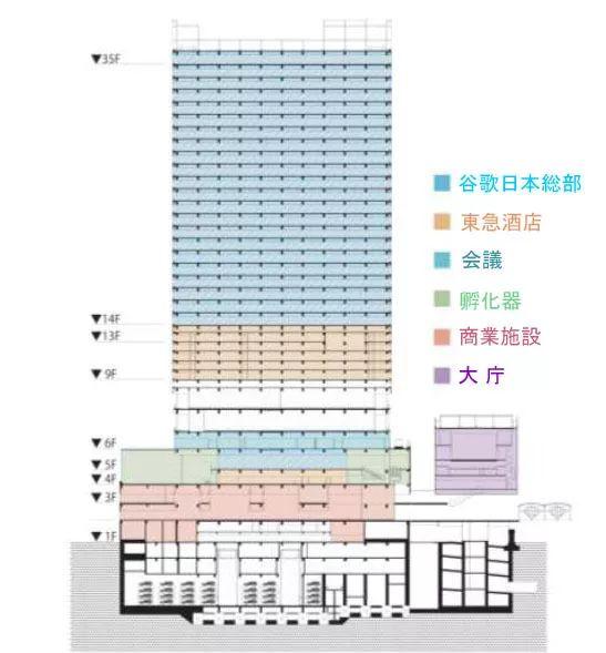 2020东京奥运会最大亮点:涩谷超大级站城一体化开发项目_63