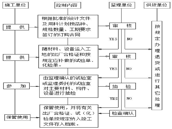 涵洞(框架涵/盖板涵/圆管涵)施工专项方案(142页)